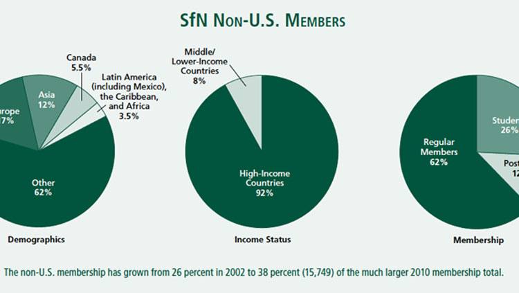 International Member Survey October 2010, from NQ Spring 2011. Pie chart depicting the nationality, income status, and type of membership of SfN non-U.S. members