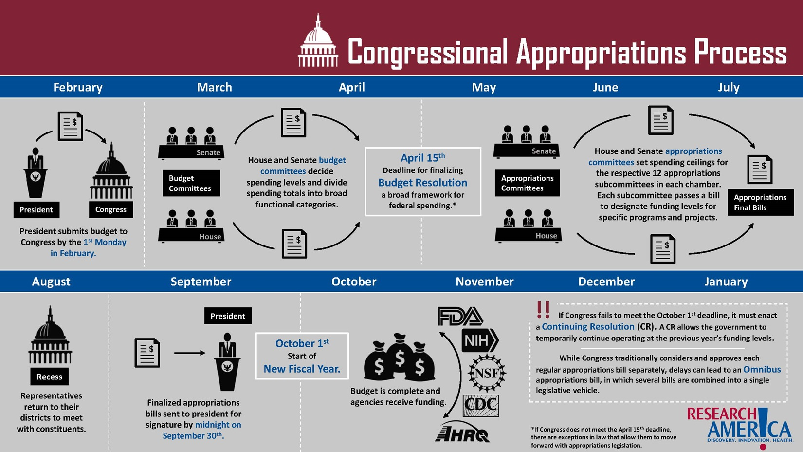 Research!America congressional appropriations process flow chart infographic